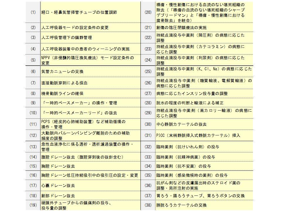 看護師特定行為2014.12.17