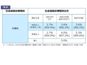 社会保険診療報酬等に係る事業税の現状