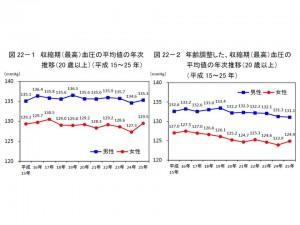 最高血圧の平均値、男性は135.3㎜Hg、女性は129.5㎜Hg