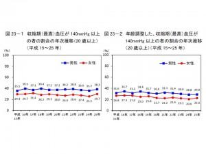 男性の38.3%、女性の29.7%が最高血圧140㎜Hg以上