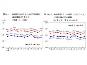 血清総コレステロールの平均値、男性で207.3㎎/dL、女性で196.6㎎/dL