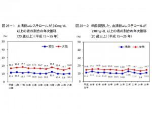 女性の10.3%、男性の16.8%で、血清総コレステロールが240㎎/dL以上