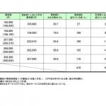 定期巡回・随時対応サービスと区分支給限度基準額の関係