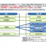 小規模通所介護の地域密着型サービス等への移行