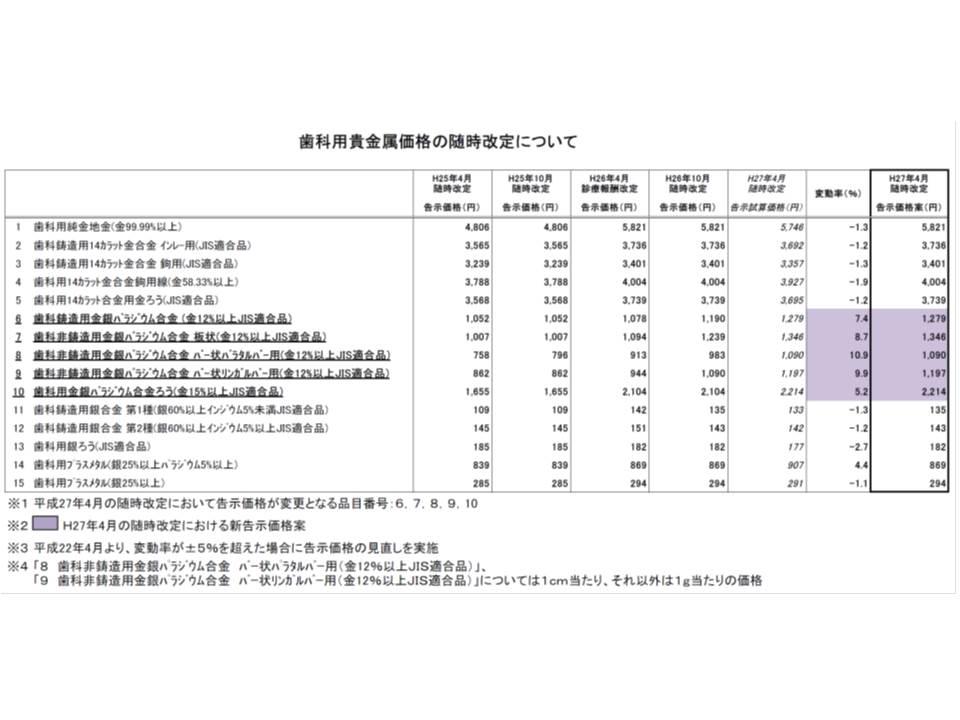 パラジウム価格高騰などを受け、2015年4月から歯科用貴金属の価格を一部改定(ブルーの網掛け部分)