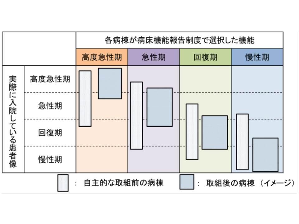 各医療機能を選択した病棟でも、入院患者と機能には一定のずれが生じると想定される