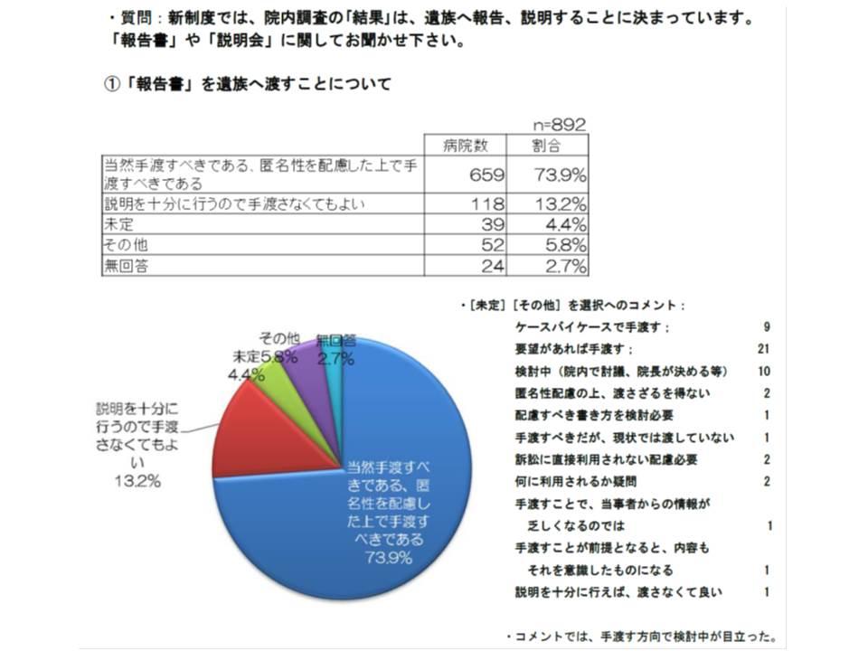 日本病院会のアンケート調査結果によると、院内調査報告書を遺族に開示すると考えている病院が全体の73.9%を占める