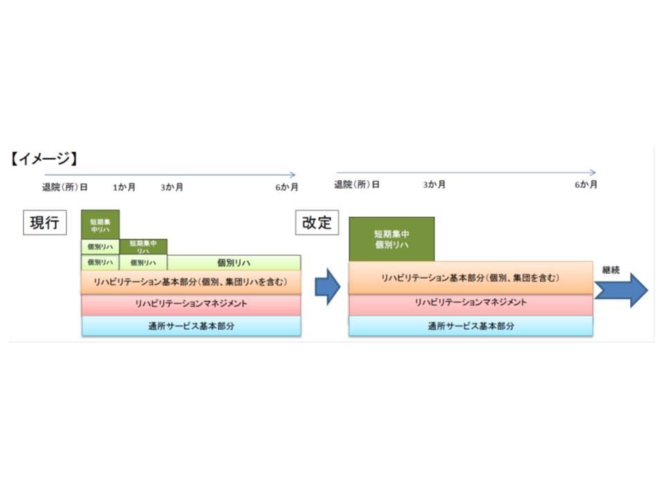 短期集中リハ実施加算と個別リハ実施加算を統合し、「短期集中個別リハビリテーション実施加算」を新設