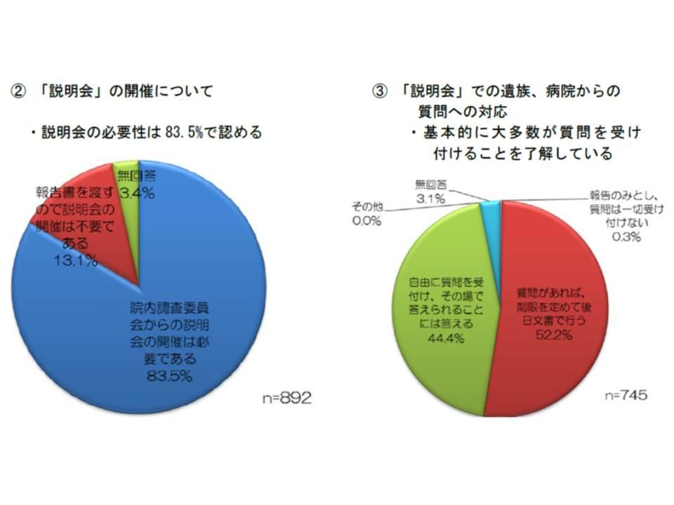 日本病院会のアンケート調査結果では、院内調査の結果について83.5%の病院が説明会の開催が必要と考えている