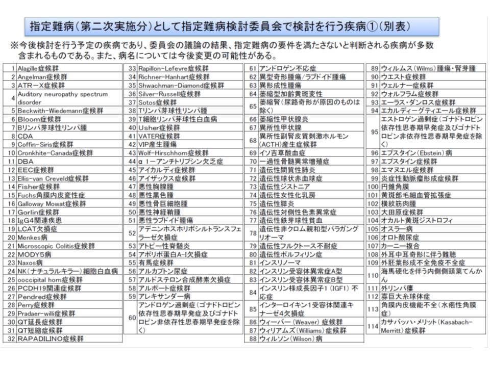 7月からの医療費助成対象拡大に向けて検討対象となっている疾病リスト(その1)