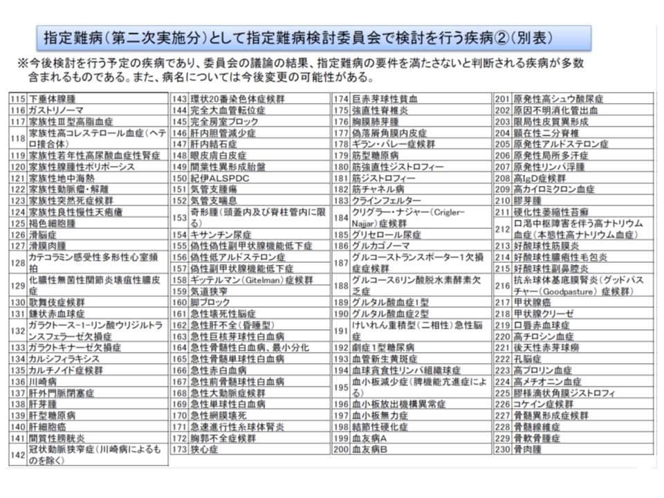7月からの医療費助成対象拡大に向けて検討対象となっている疾病リスト(その2)