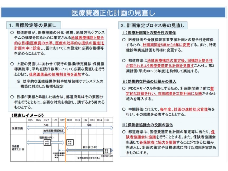 都道府県の作成する医療費適正化計画、地域医療構想と整合的な目標などを設定