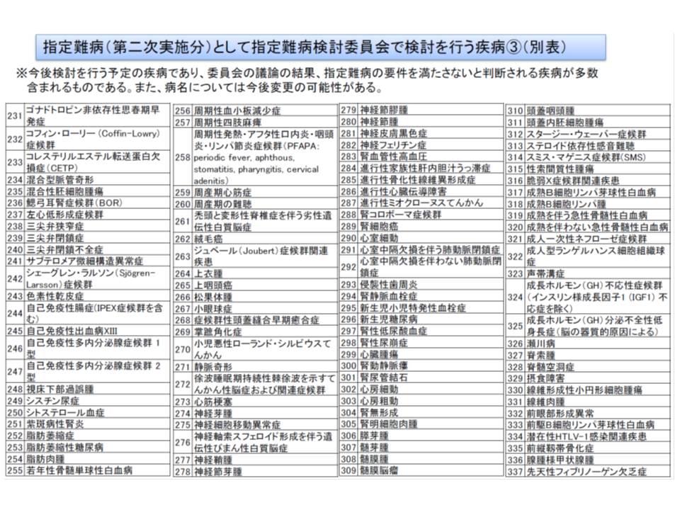 7月からの医療費助成対象拡大に向けて検討対象となっている疾病リスト(その3)