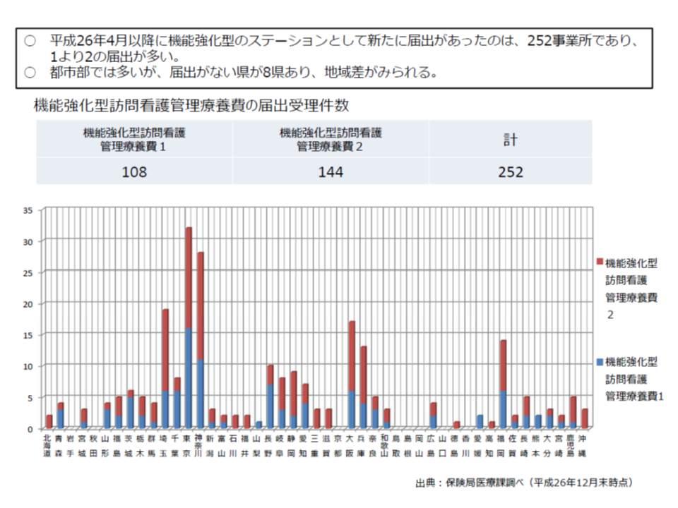 2014年度改定で新設された機能強化型訪問看護ステーション、都道府県で整備状況に大きな差がある