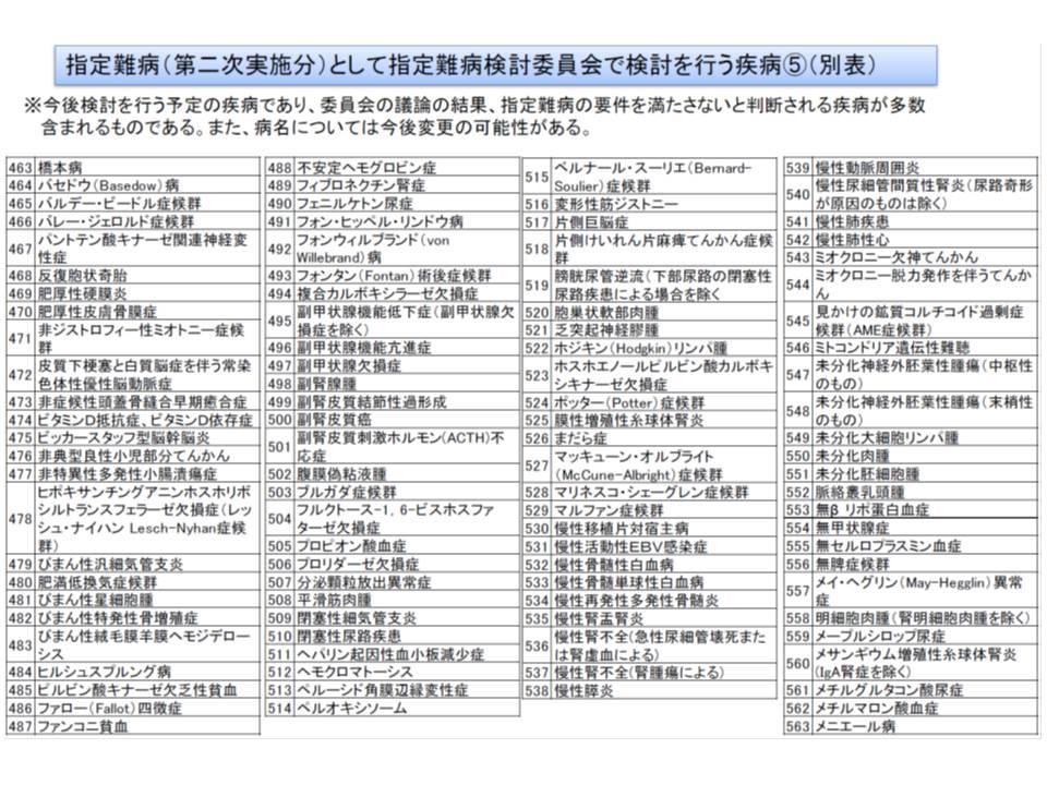 7月からの医療費助成対象拡大に向けて検討対象となっている疾病リスト(その5)