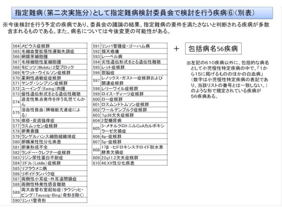 7月からの医療費助成対象拡大に向けて検討対象となっている疾病リスト(その6)