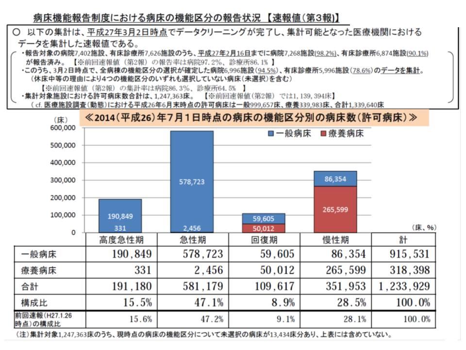 2014年7月1日時点では、高度急性期が15.5%、急性期が47.1%、回復期が8.9%、慢性期が28.5%という構成