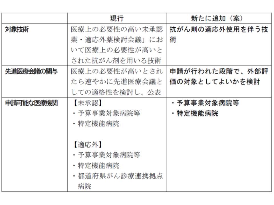 先進医療の外部評価の対象となる抗がん剤に関する厚生労働省の提案