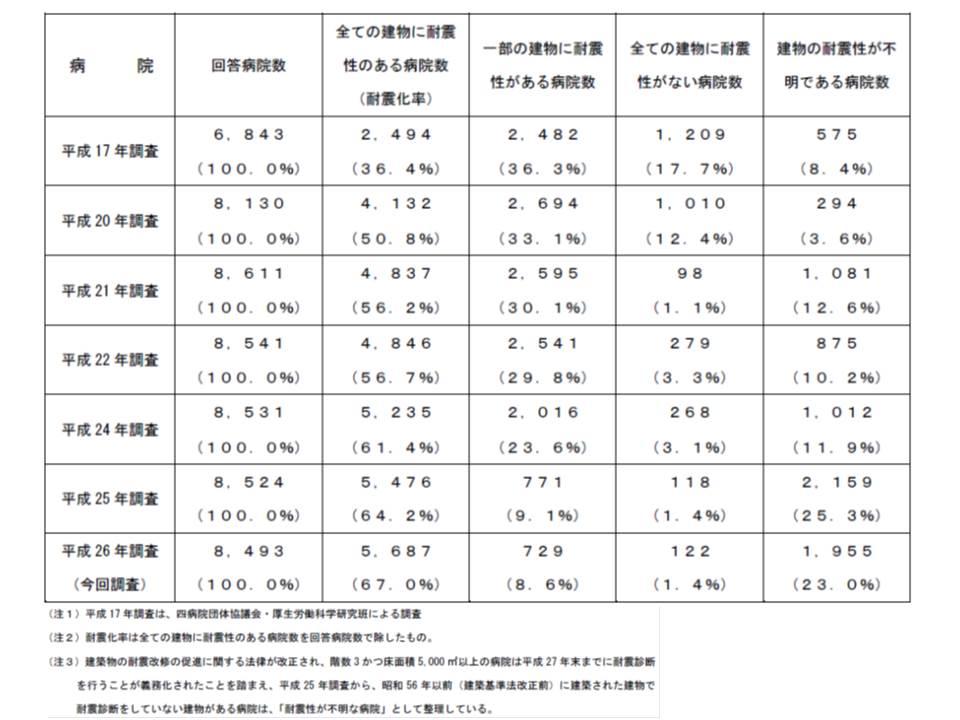 病院全体の耐震化の状況、2014年(平成26年)には67.0%の病院ですべての建物が耐震化済