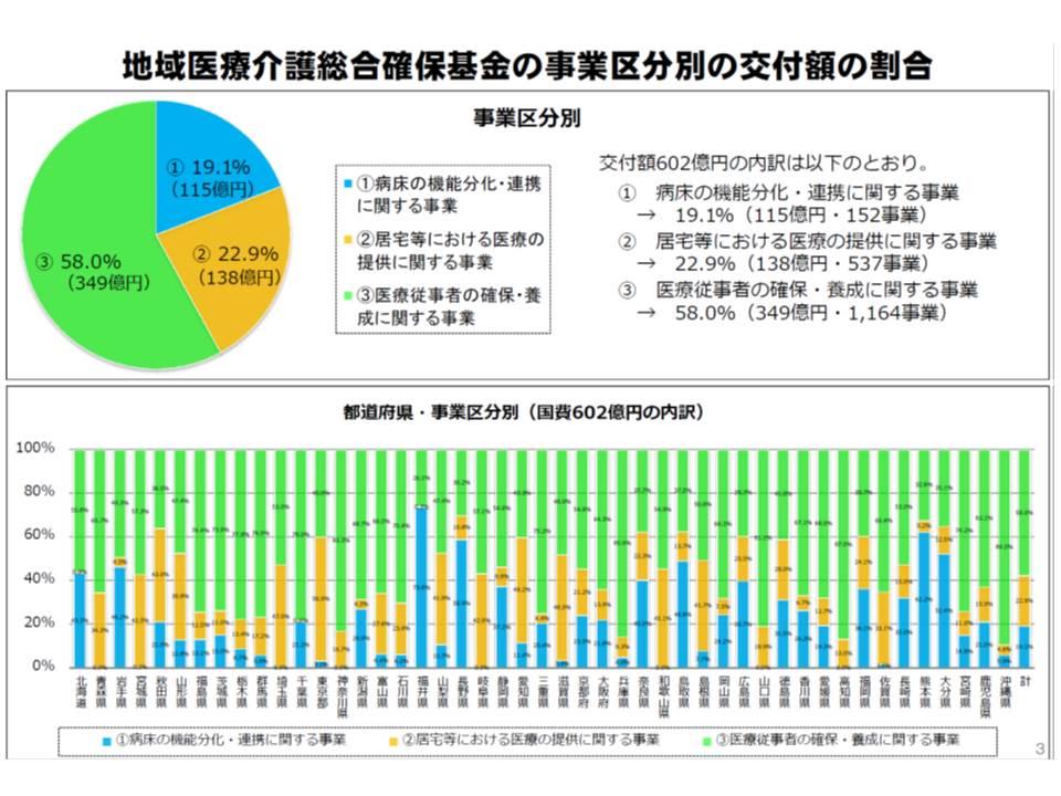 2014年度分の地域医療介護総合確保基金、都道府県で配分に大きなばらつき