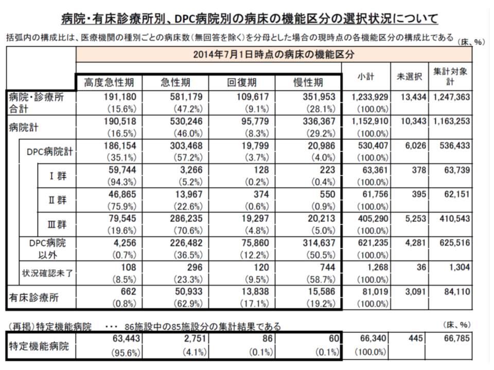 2014年7月1日時点、特定機能病院では全病床の95.6%、DPCI群では全病床の94.3%を「高度急性期」として報告