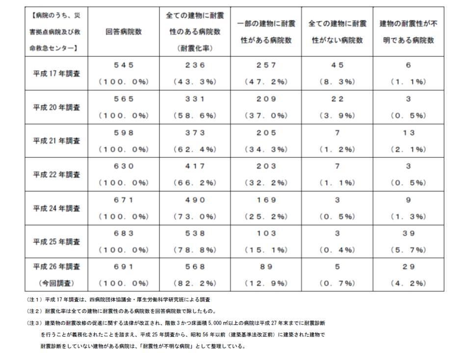 災害拠点病院・救命救急センターの耐震化の状況、2014年(平成26年)には82.2%の病院ですべての建物が耐震化済