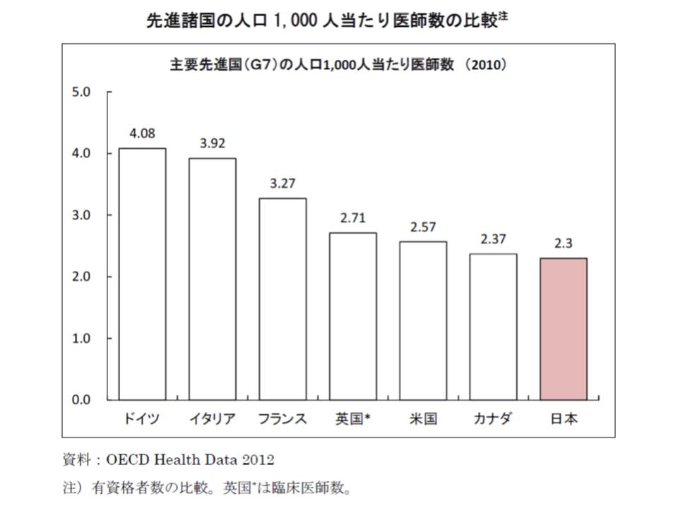 G7諸国の中で、人口1000人当たりの医師数は日本が最も少ない