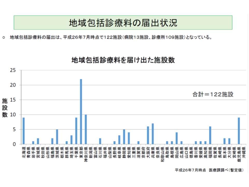 地域包括診療料の届け出が多いのは、東京、神奈川、鹿児島、千葉、北海道など