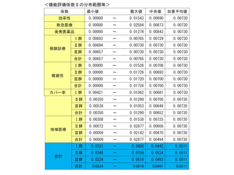 機能評価係数IIとその内訳の分布状況