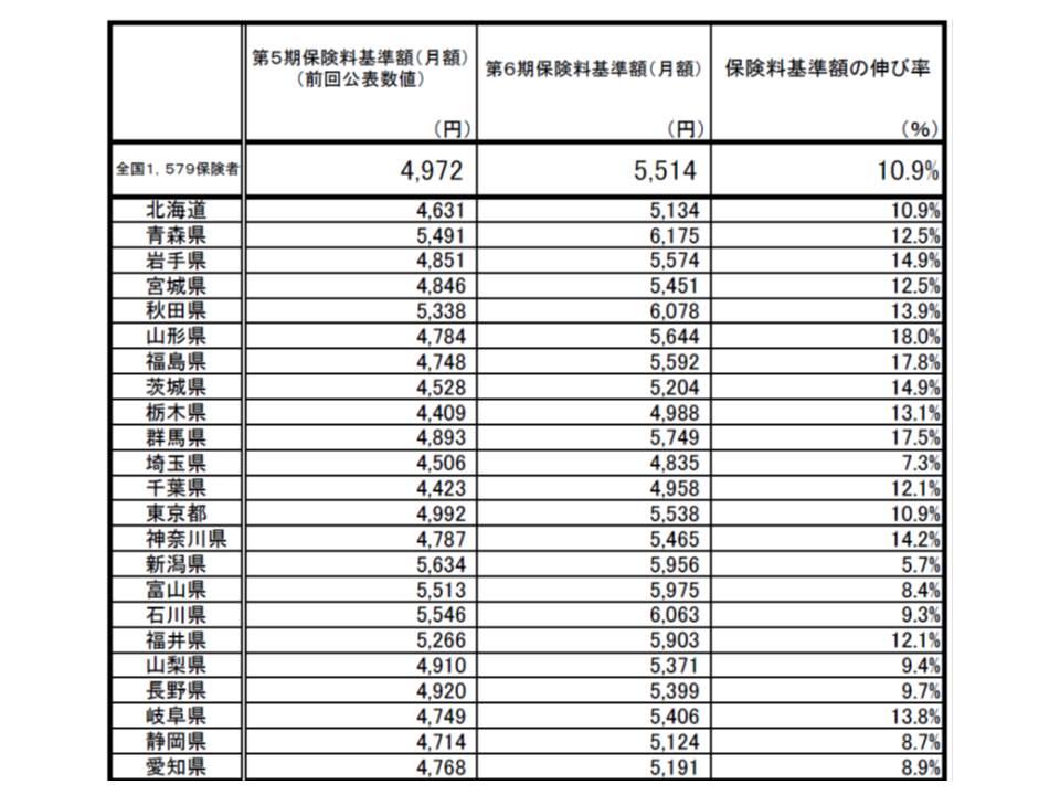 都道府県別(平均値)の保険料と上昇率(その1)