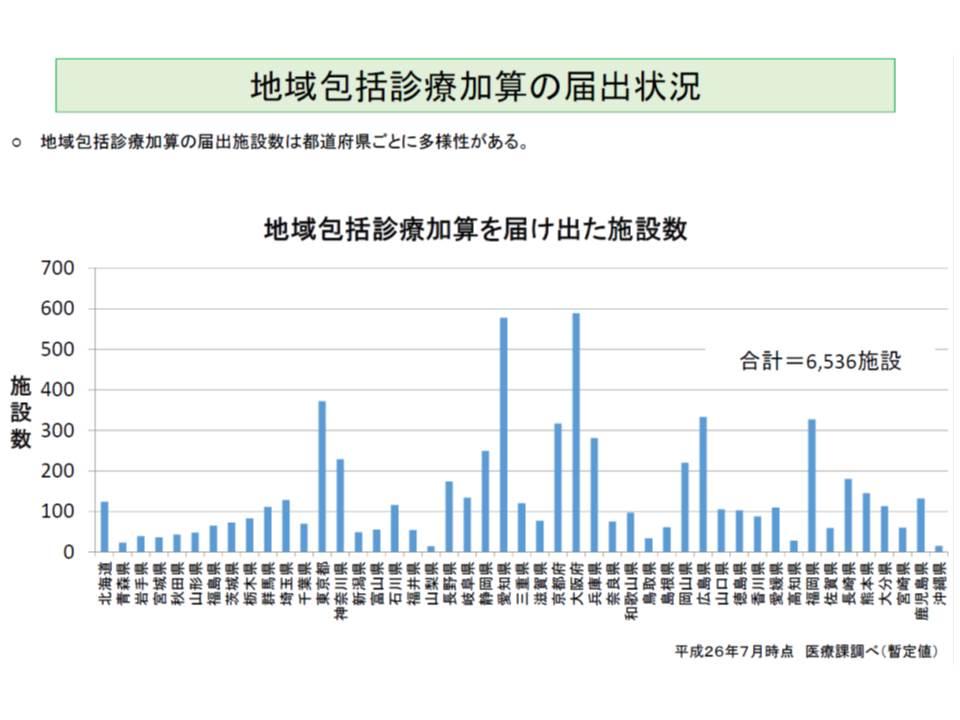 地域包括診療加算の届け出状況を都道府県別に見ると、大阪、愛知、東京、広島、福岡などで多い
