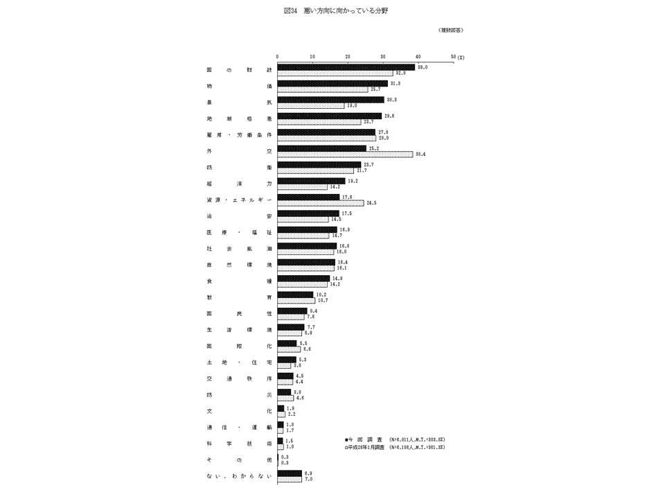 「医療・福祉」が悪い方向に向かっていると考える人は、2015年1月には16.9%おり、前年よりも2.2ポイント増加している