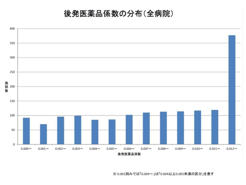 後発医薬品係数の分布をみると、0.012以上の病院がもっとも多くなっている