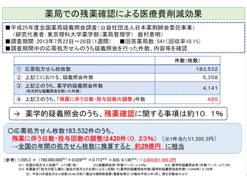 日本薬剤師協会の調査結果をベースに厚労省が推計したところ、1年間に約29億円の残薬が発生