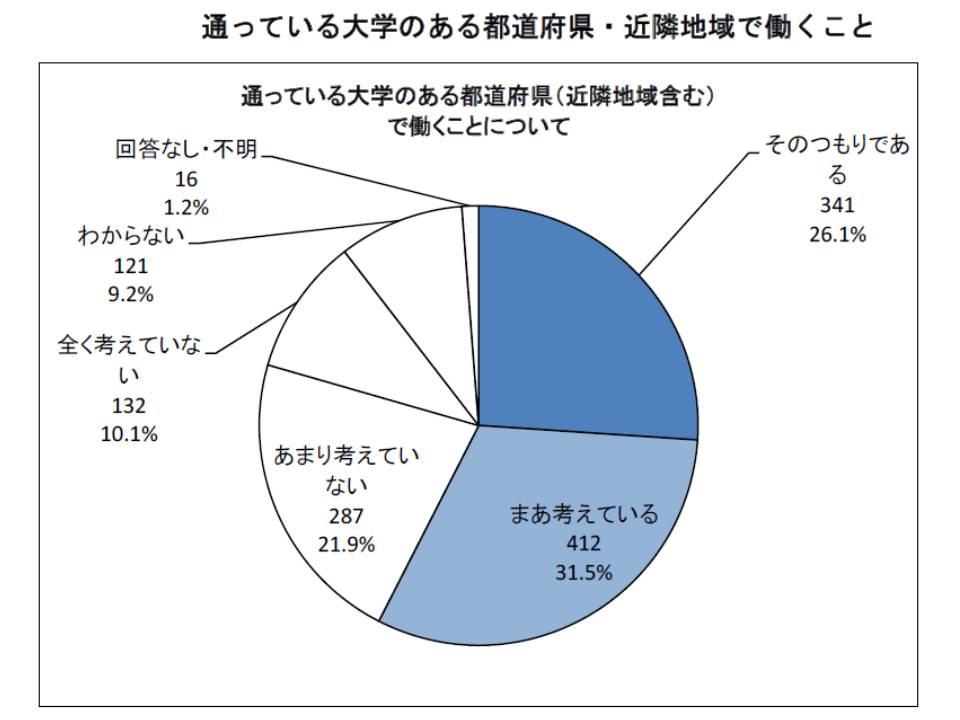医学生の約6割は、所属病院のある都道府県やその近隣での勤務に積極的である