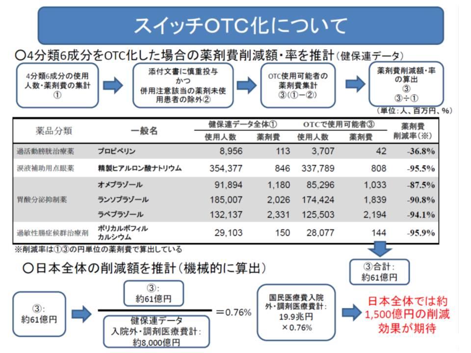 プロピベリンなど6成分を一般用薬に転換すると、日本全体で約1500億円の医療費削減効果が見込まれる(健保連分析)