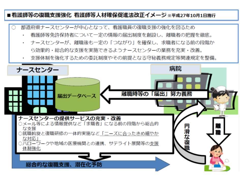 改正看護師等確保法のイメージ、都道府県ナースセンターが離職看護師等の登録情報をもとに復職支援を行う