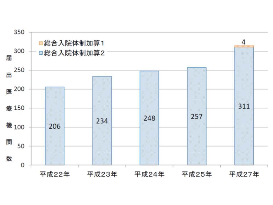 総合入院体制加算1の基準が非常に厳しいためか、2015年(平成27年)5月時点で届出は全国でわずか4病院に過ぎない。