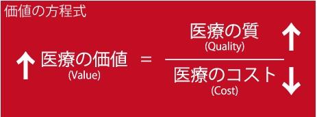 「医療の価値」の方程式