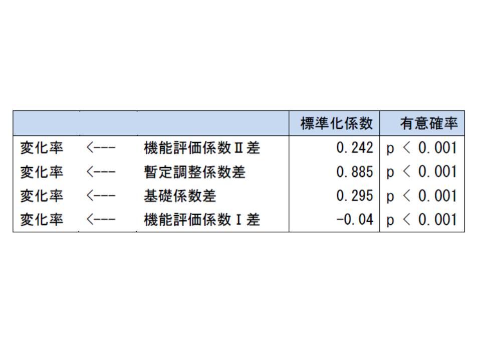 DPC病院の収入の変化(2012年度→2014年度)に対して、暫定調整係数の変化の影響が極めて大きいことが分かる(標準化係数の値が大きいほど影響度合いが大きい)
