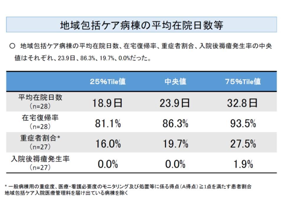 地域包括ケア病棟の平均在院日数は23.9日、在宅復帰率は86.3%(いずれも中央値)