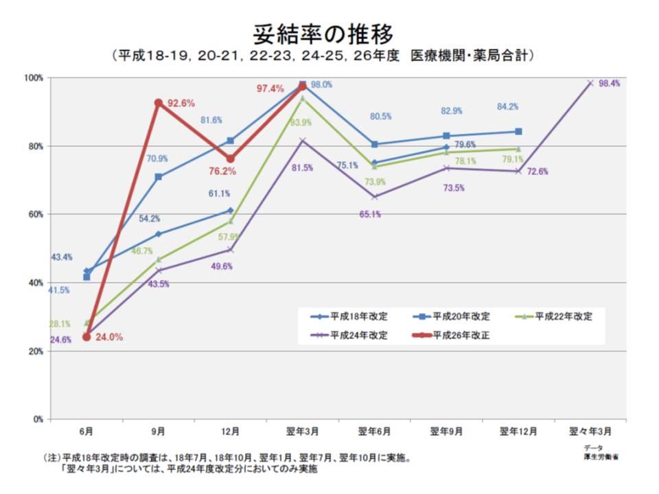 2014年(平成26年)改正における妥結率を見ると、9月に92.6%となり、通常よりも高くなっている(12月に妥結率が下がっているのは、4-9月、10-3月と半年刻みで価格交渉をしている例が多いためと考えられる)