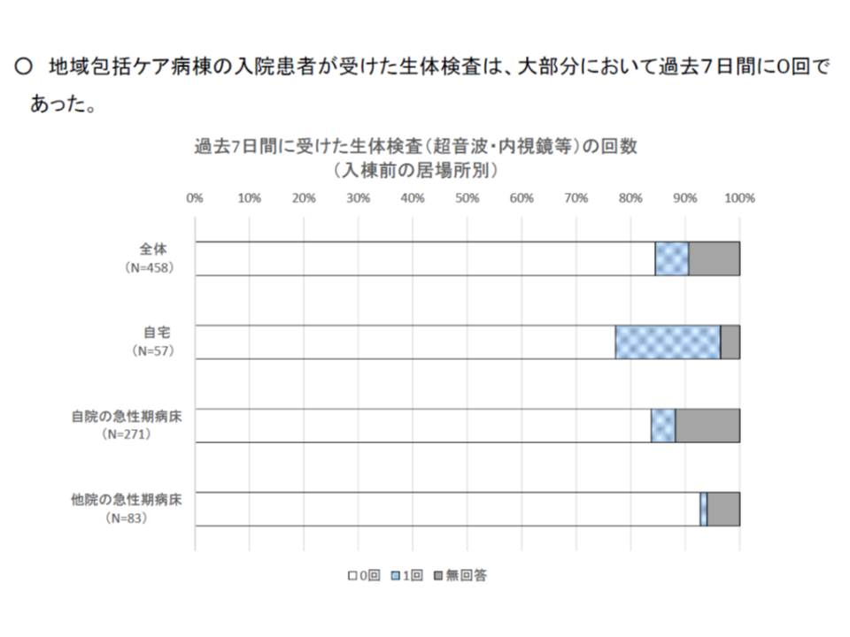 地域包括ケア病棟では、検査の実施が少ない(1)