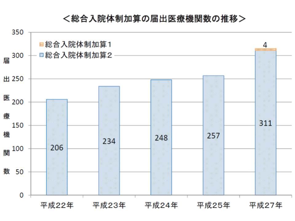 総合入院体制加算の届け出病院数は増加傾向にあり、今年(2015年)5月時点で加算1は4病院、加算2は311病院が届け出ている