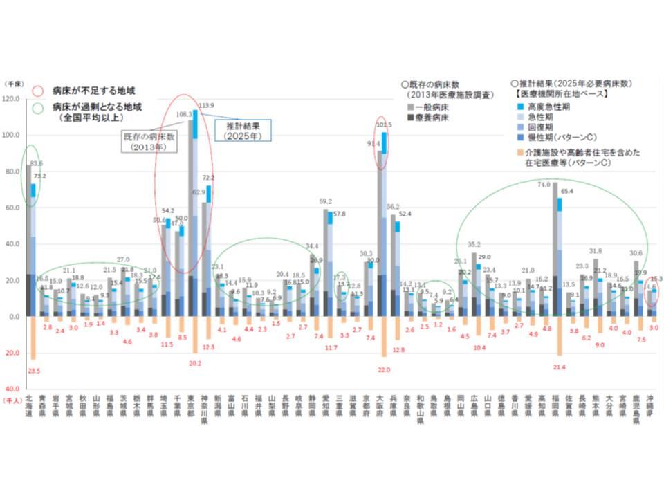都道府県別に、現在のベッド数と2025年の必要病床数を比較すると、地域によって病床不足な所と過剰な所があることが分かる