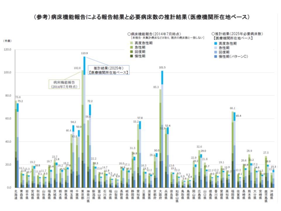 病床機能報告制度の結果(2014年7月時点)と2025年の必要病床数の比較