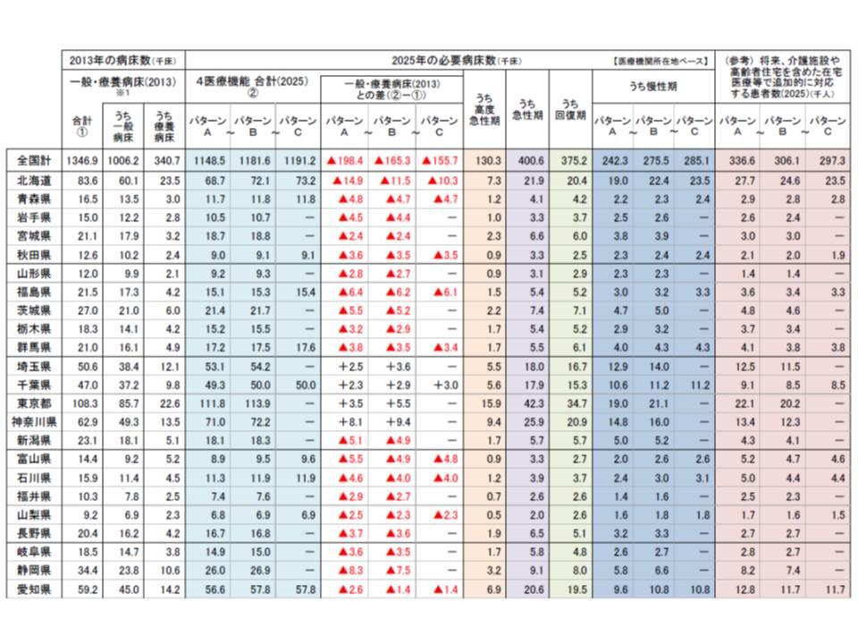 都道府県別の必要病床数の推計結果(患者の流出入が現在と変わらないと仮定した場合)(1)