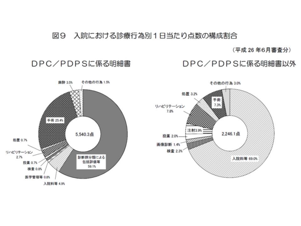 DPCとDPC以外の入院レセを比較すると、DPCでは手術の割合が大きく、急性期病院の多くがDPCに参加していることが改めて浮き彫りになっている