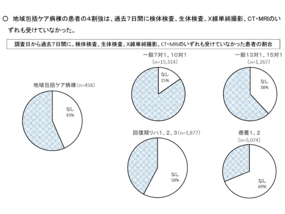 地域包括ケア病棟では、検査の実施が少ない(3)