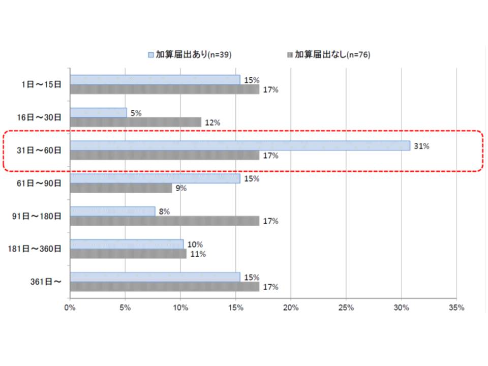 在宅復帰機能強化加算を算定する療養病棟では、加算を算定しない病棟に比べて、入院期間が31-60日の患者割合が著しく多い